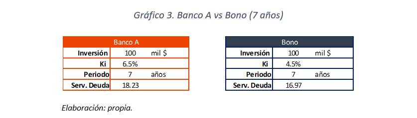 Gráfico 3 - Banco A vs Bono (7 años)
