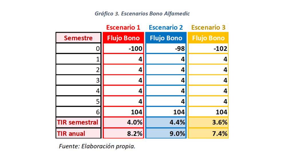 Gráfico 3. Escenarios Bono Alfamedic