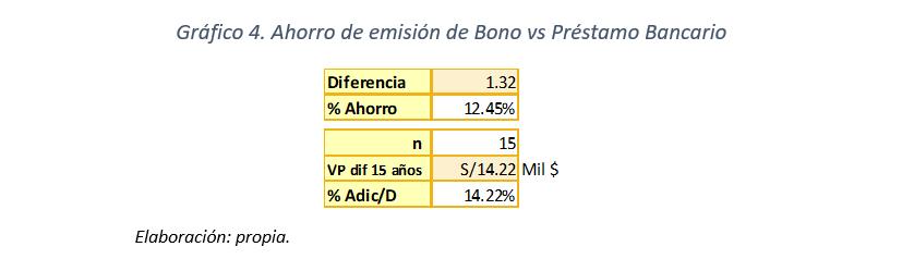 Gráfico 4 - Ahorro de emisión de Bono vs Préstamo Bancario
