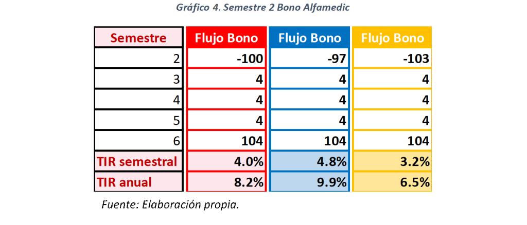 Gráfico 4. Semestre 2 Bono Alfamedic