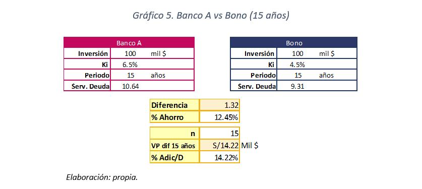 Gráfico 5 - Banco A vs Bono (15 años)