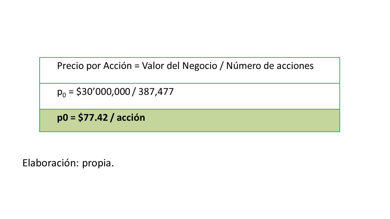Gráfico 11. Cálculo del precio por acción