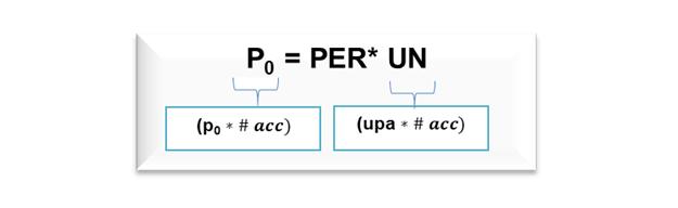 Gráfico 2. PER-UN