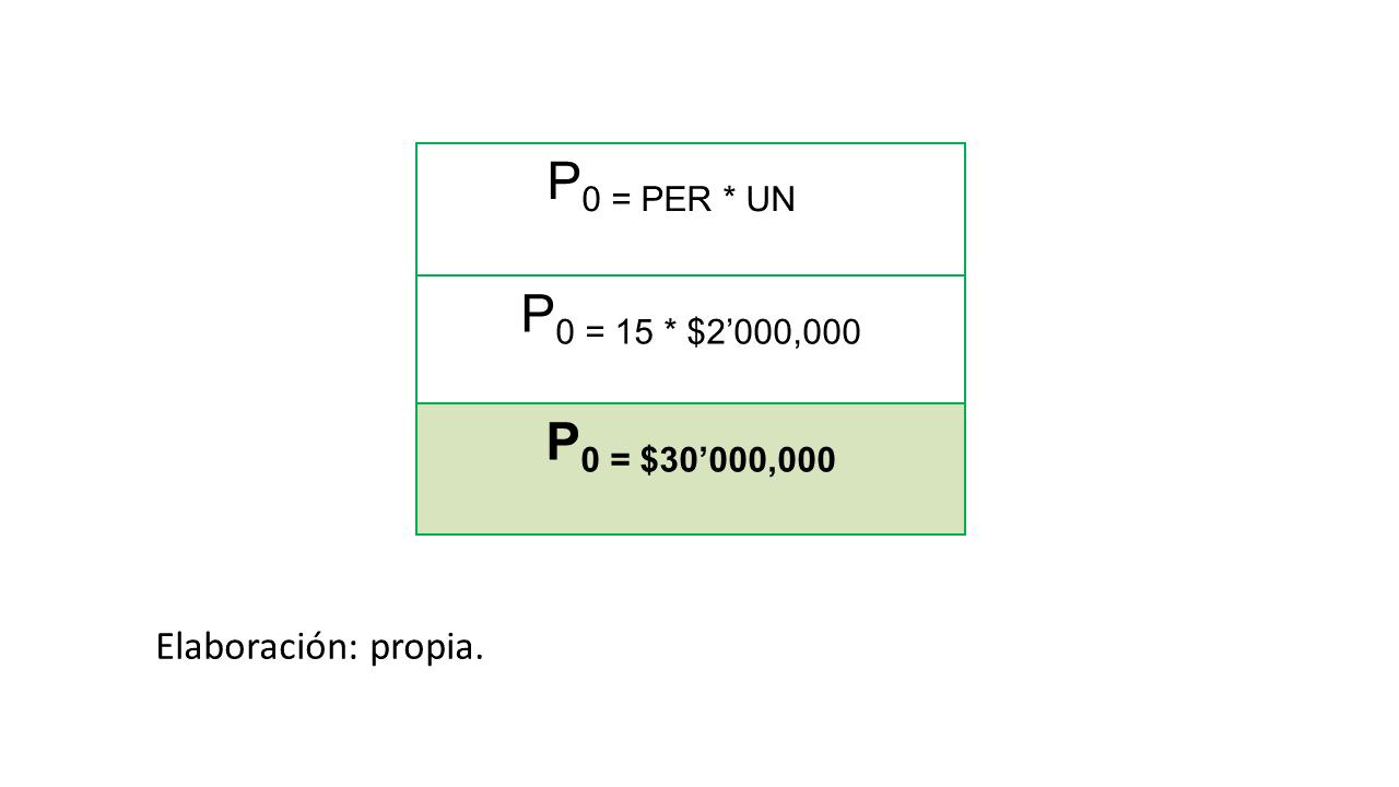 Gráfico 3. Cáalculo de valor patrimonial