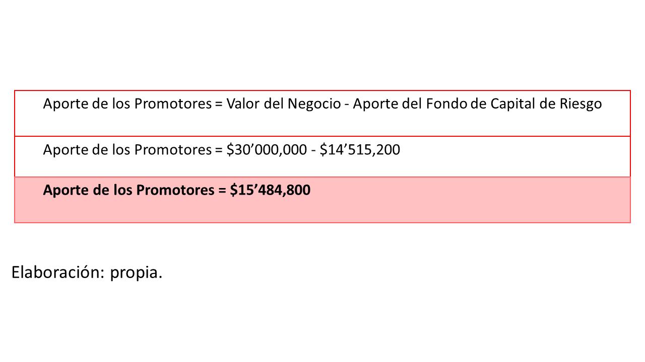 Gráfico 5. aportes de promotores