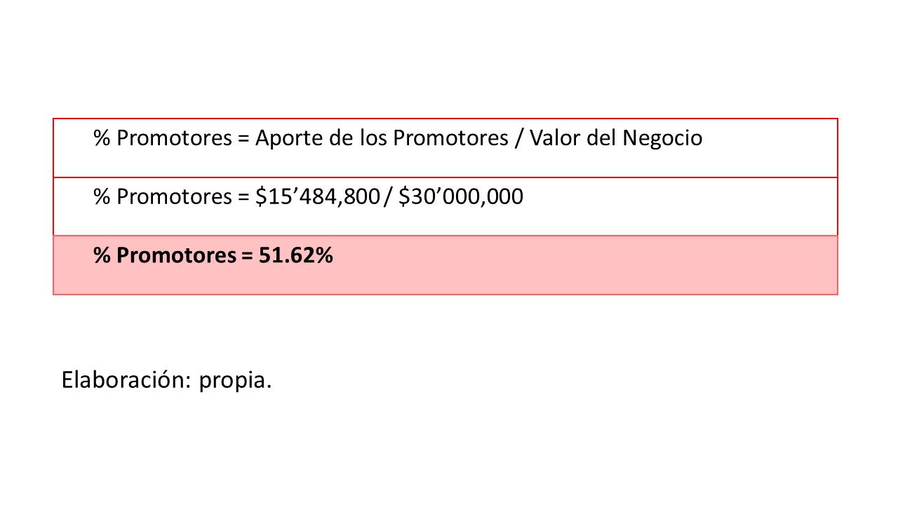 Gráfico 7. porcentaje de participación de promotores