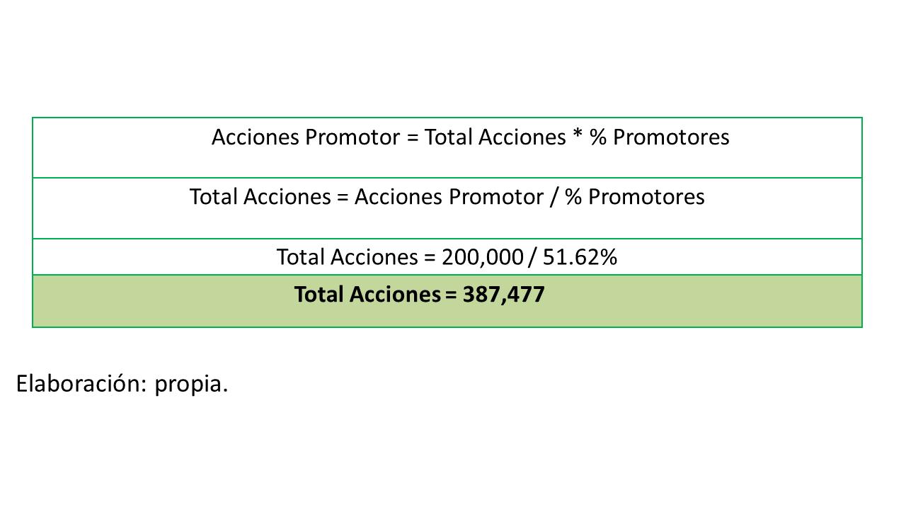 Gráfico 9. cálculo total de acciones