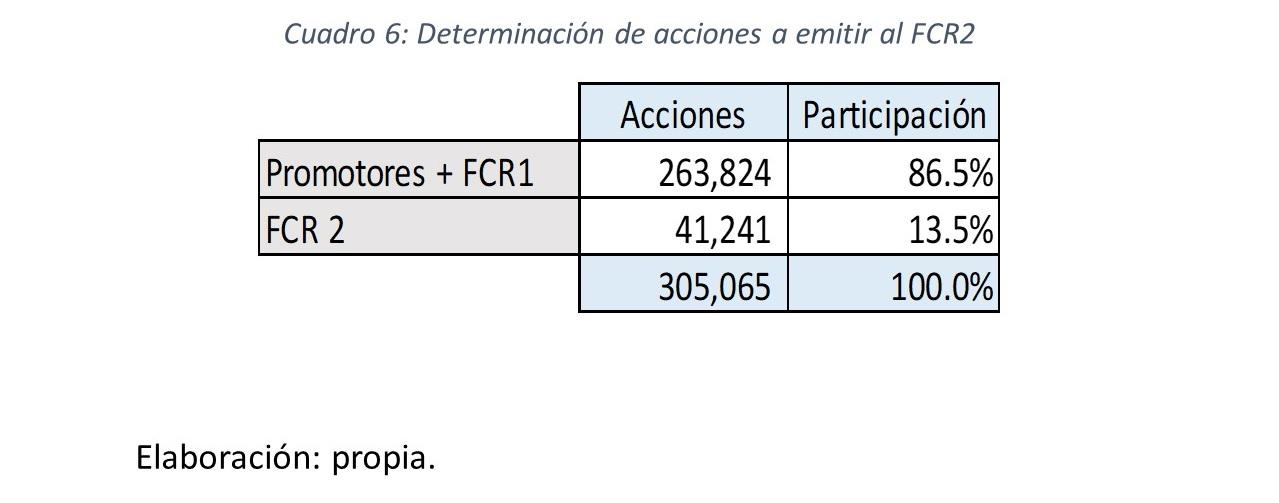 Gráfico 10.. Determinación de acciones a emitir al FCR2