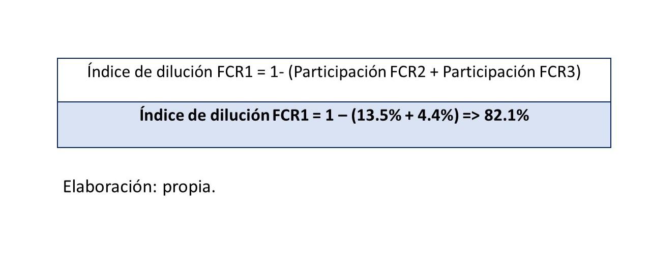 Gráfico 14.. índice de dilución FCR1
