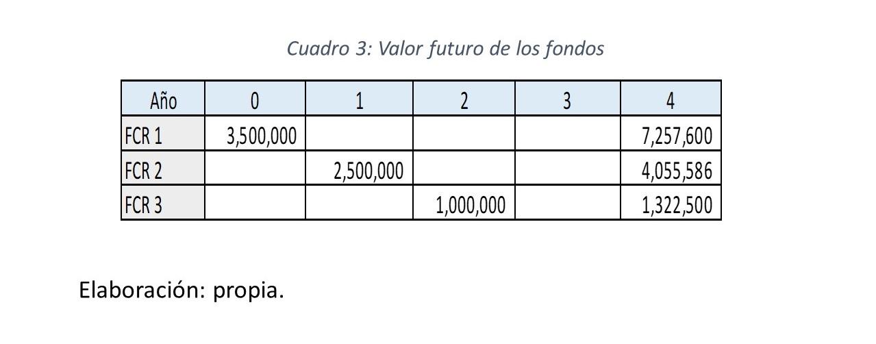 Gráfico 5.. Valor futuro de los FCR