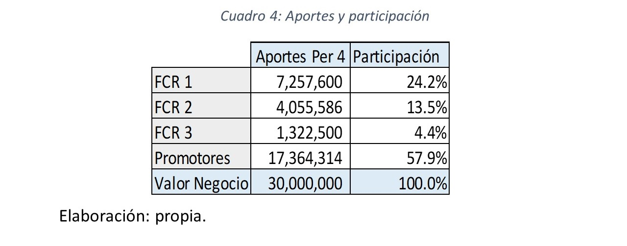 Gráfico 6.. Aportes y Participación