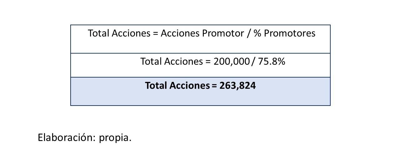 Gráfico 7.. Total de acciones 1