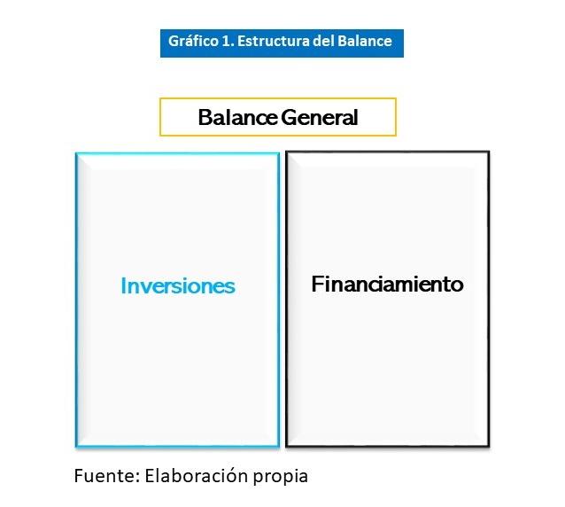 Gráfica 1 Estructura de inversiones