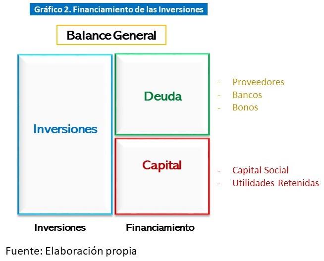 Gráfico 2  Financiamiento de las inversiones