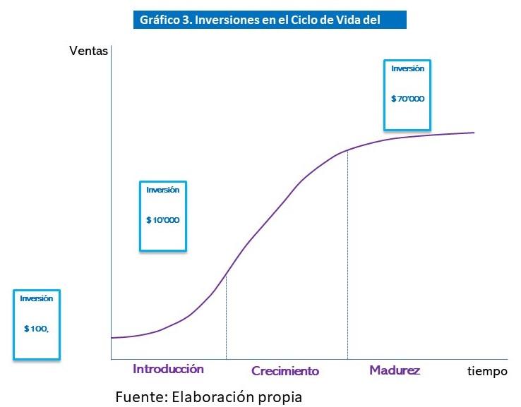 Gráfico 3. Inversiones en el Ciclo de Vida del Negocio