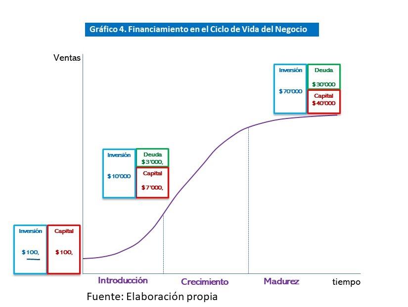 Gráfico 4. Financiamiento en el Ciclo de Vida del Negocio