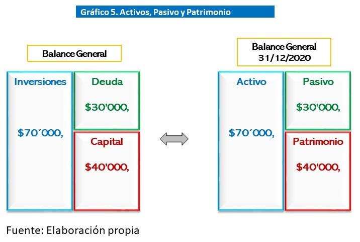 Gráfico 5. Activos, Pasivo y Patrimonio