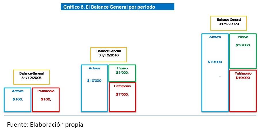Gráfico 6. El Balance General por periodo