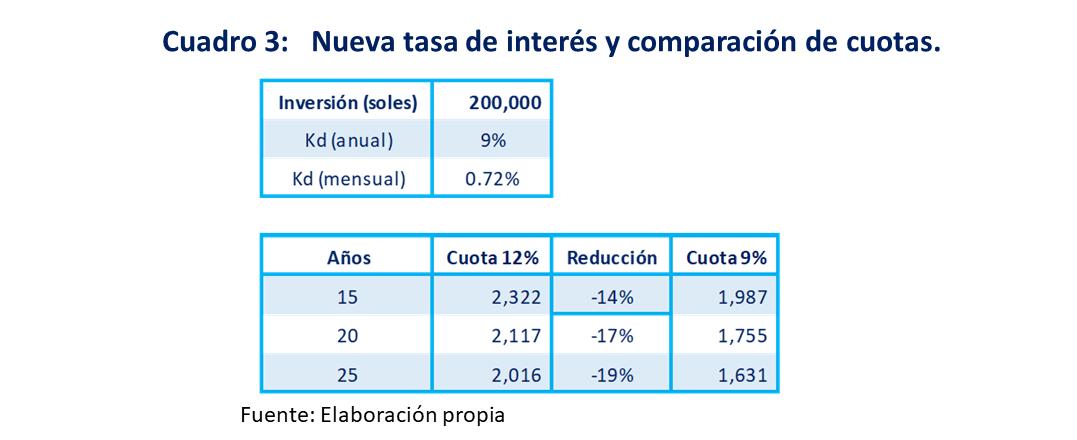 Cuadro 3...Nueva tasa de inetr´s y comparación de cuotas