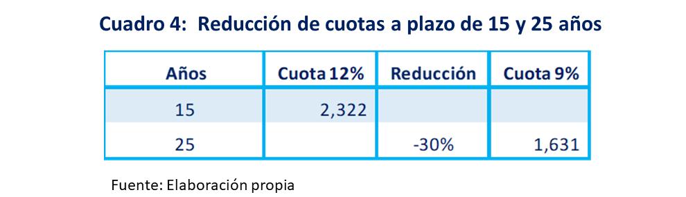 Cuadro 4 ...Reducción de cuotas a plazo de 15 y 20 años