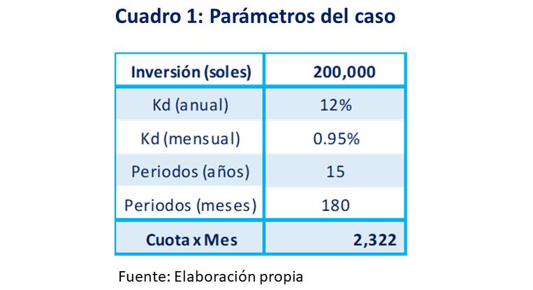 cuadro 1.. Parámetros del caso