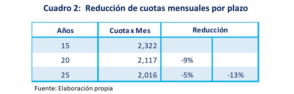 cuadro 2...Reducción de cuotas mensuales por plazo
