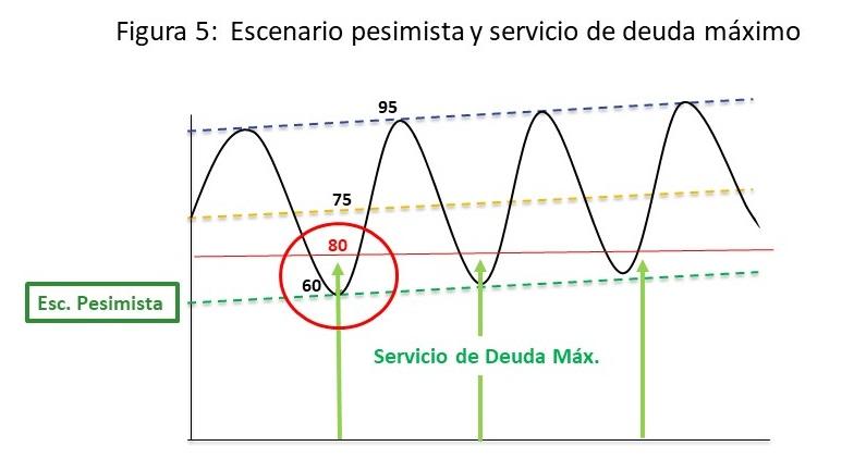 Figura- 5
