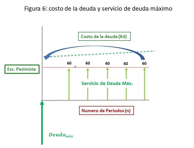Figura - 6