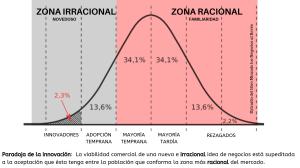 CURVA RACIONAL IRRACIONAL