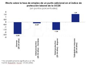 OCDE_graf_laboral