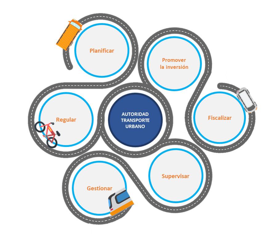 Principales competencias de la Autoridad de Transporte Urbano