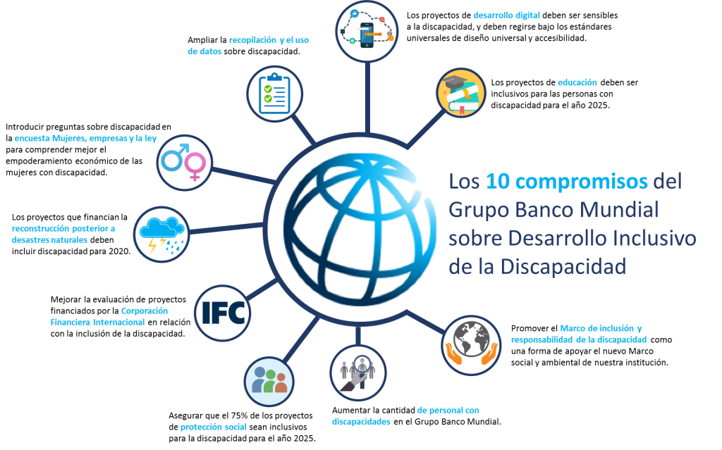 Compromisos del Banco Mundial en Discapacidad: http://wrld.bg/nkfF30mQzvU