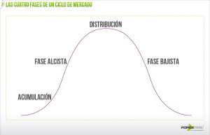CICLOS-DE-MERCADO-fases
