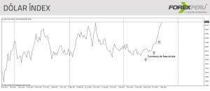 23set-dolar-index