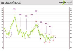 23set-dolar-index2