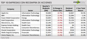 Top-10-empresas-recompra-acciones-01.10.2014