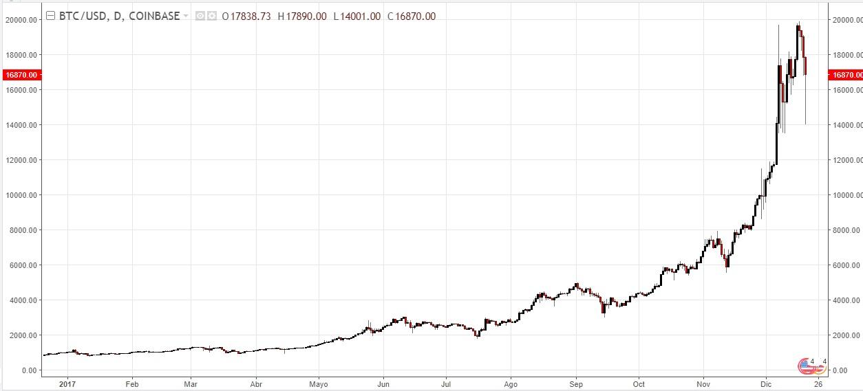 bitcoin. 2