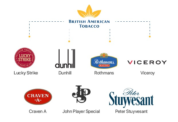 british american tobacco 4
