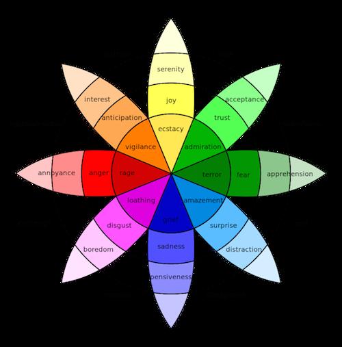 092-plutchik-wheel