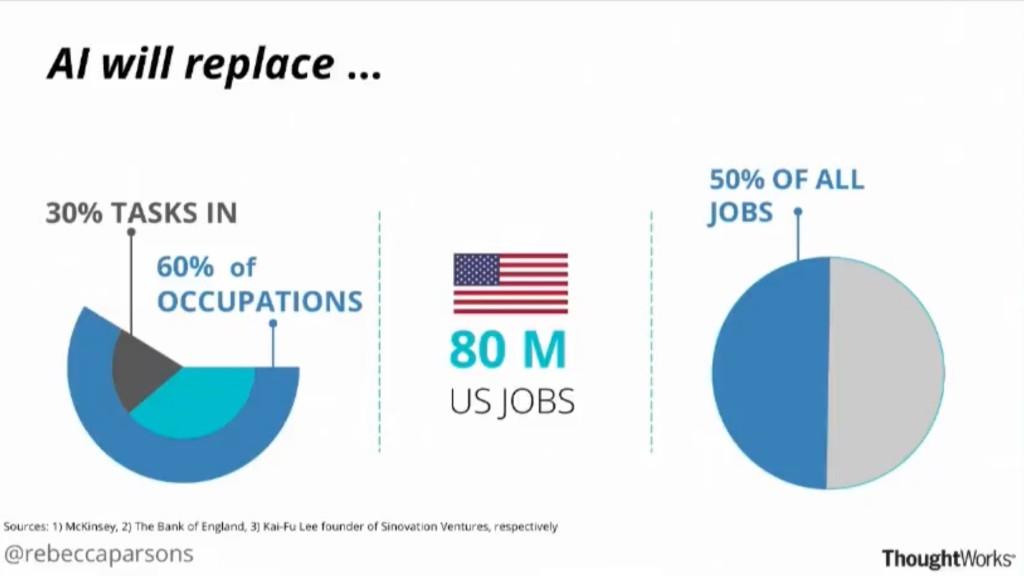 El impacto de la inteligencia artificial en Estados Unidos