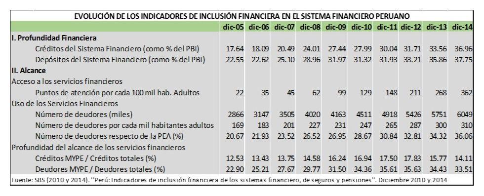evolución de los indicadores IF SFP