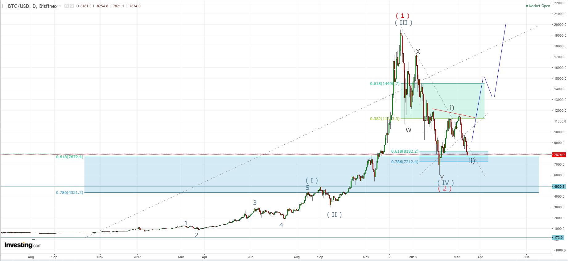 """Próximo rally del Bitcoin, generaría mayor impacto de suba en criptomoneda """"Iota"""""""