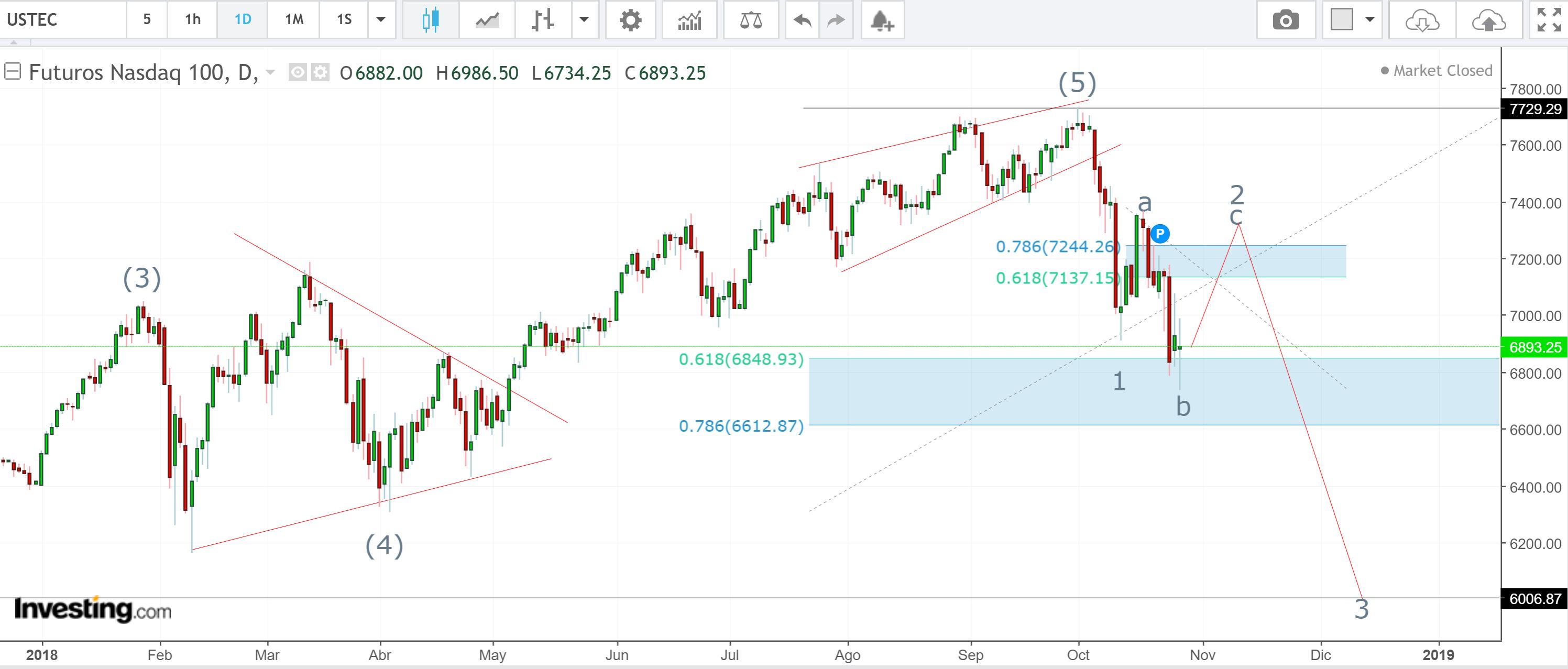 ¿Profundizara la caída del Wall Street?