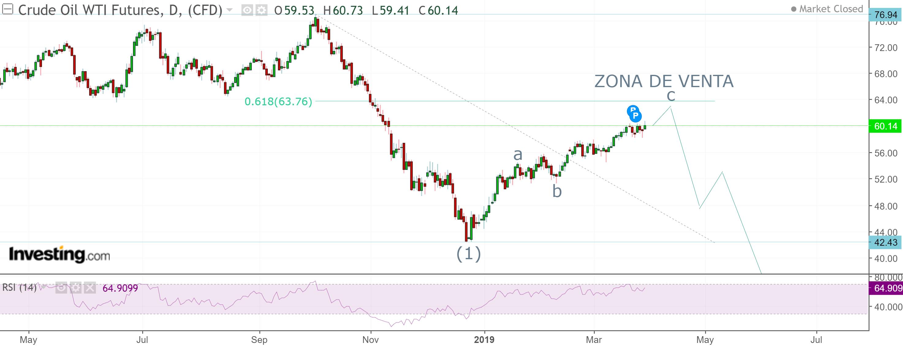 Petróleo próximo a un cambio de tendencia a la zona de 40 USD