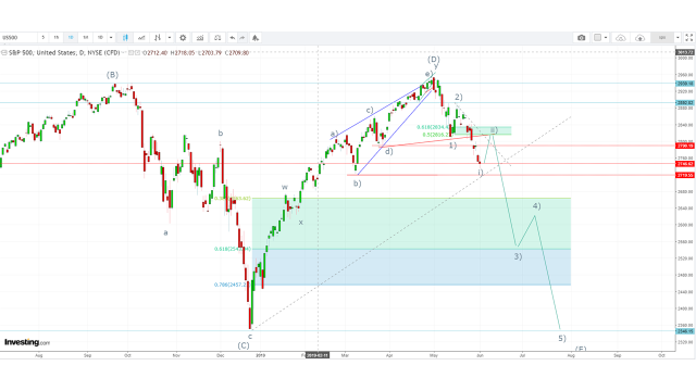 Wall Street, registrara peores pérdidas en JUNIO