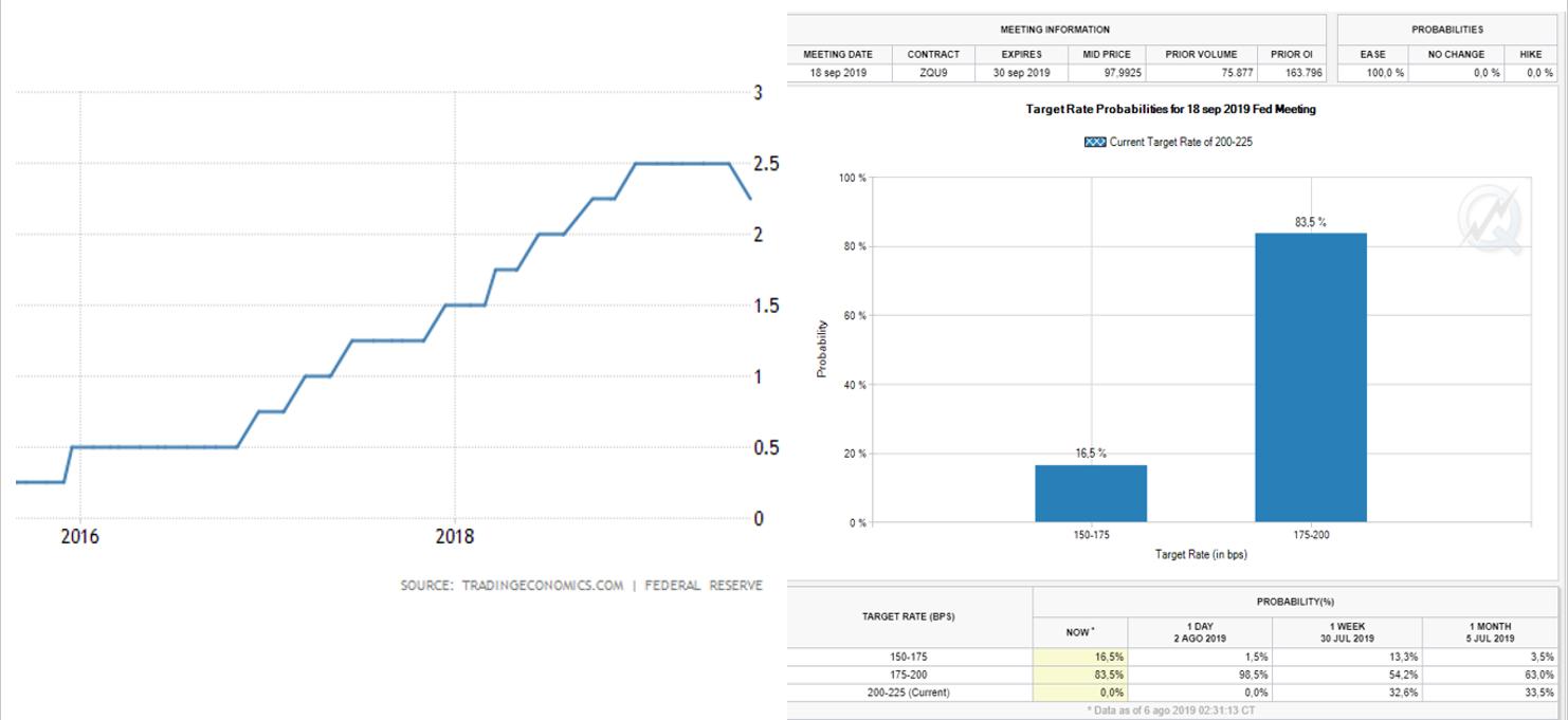 ¿Reaccionara la Reserva Federal, tras devaluación del Yuan y caída del 5% de los mercados?