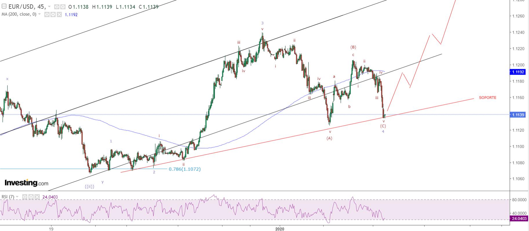 ¿CONTINUARA EL RALLY DEL EURO?