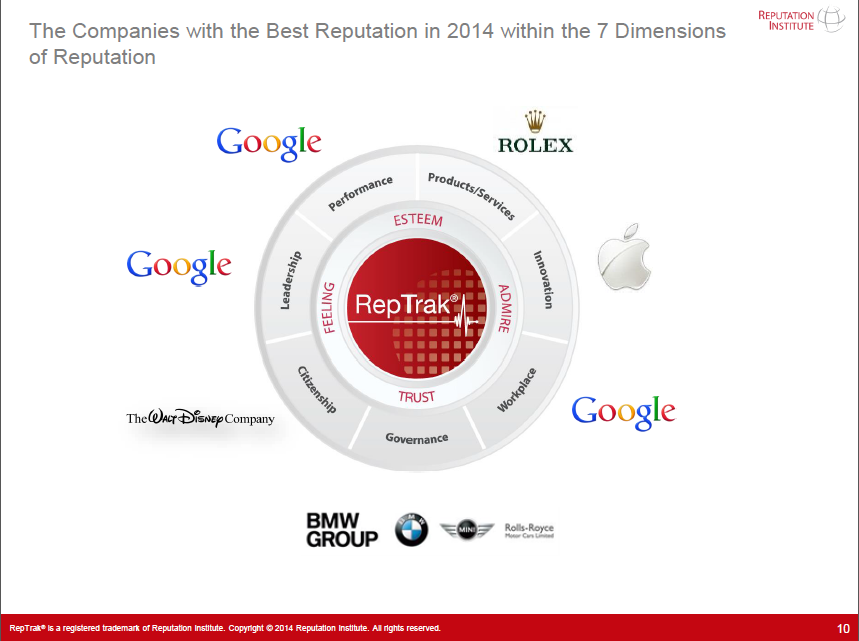 reptrak-2014-dimensiones-google.kp