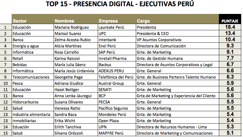 Estudio - TOP Ejecutiva Digital Perú 2019