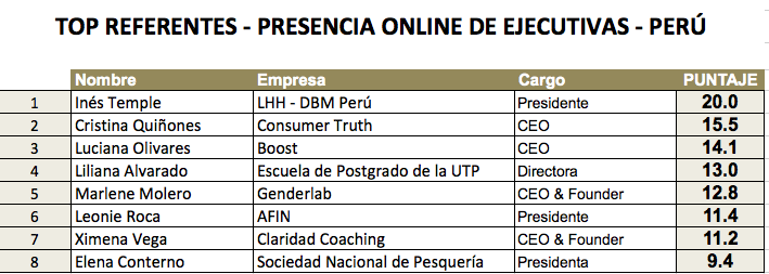 Referentes Estudio - TOP Ejecutiva Digital Perú 2019